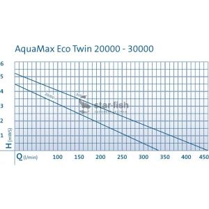 Oase Aquamax Eco Twin 20000