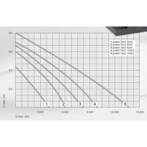 Výkonostní křivka produktu - Messner Power-Tec2 14000