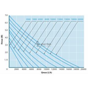 Výkonostní křivka produktu - AquaForte DM-8000