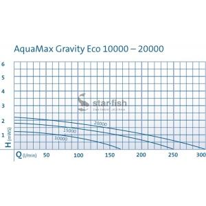 Oase Aquamax Eco Gravity 20000