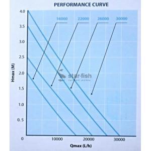 Výkonostní křivka produktu - AquaForte HF 26000