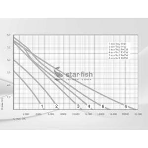 Výkonostní křivka produktu - Messner Eco-Tec2 20000