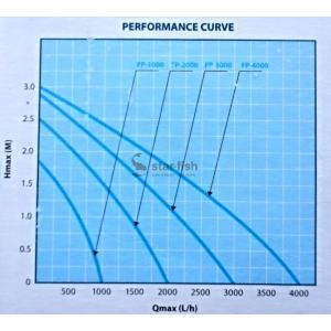 Výkonostní křivka produktu - AquaForte FP-1000
