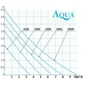 AquaForte EC-3500