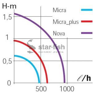 Výkonostní křivka produktu - Sicce Micra 400 l/hod