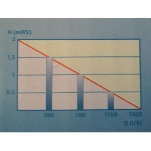 Výkonostní křivka produktu - Pontec PondoMax Eco 1500