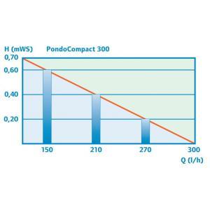 Pontec PondoCompact 300 (10m kabel)