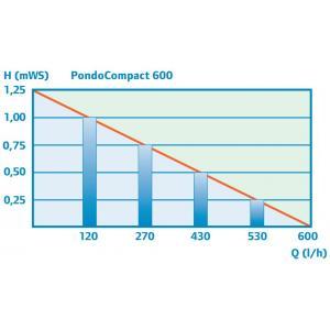 Pontec PondoCompact 600 (10m kabel)