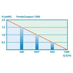 Pontec PondoCompact 1200 (10m kabel)