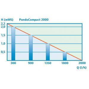 Výkonostní křivka produktu - Pontec PondoCompact 2000
