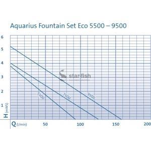 Výkonostní křivka produktu - Oase Aquarius Fountain Set Eco 5500