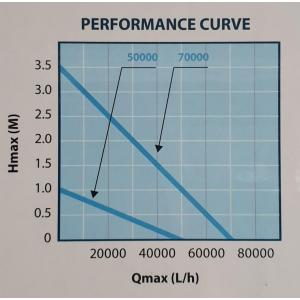 AquaForte HFP 50000 trubkové čerpadlo