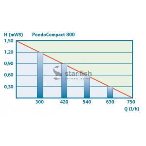 Pontec PondoCompact 800 (10m kabel)