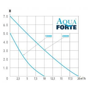 AquaForte O-20000 Plus VARIO