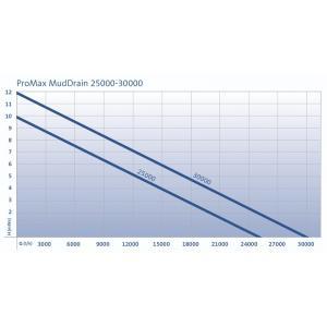 Oase ProMax MudDrain 25000