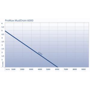 Výkonostní křivka produktu - Oase ProMax MudDrain 6000