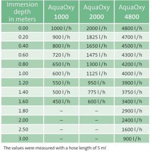 Výkonostní křivka produktu - Oase AquaOxy 1000