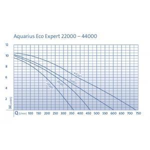 Výkonostní křivka produktu - Oase Aquarius Eco Expert 36000