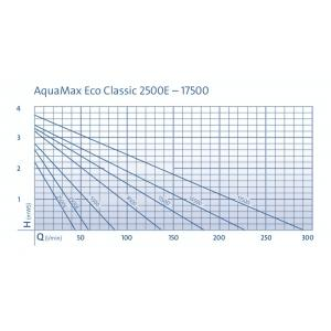 Výkonostní křivka produktu - Oase Aquamax ECO Classic 2500E