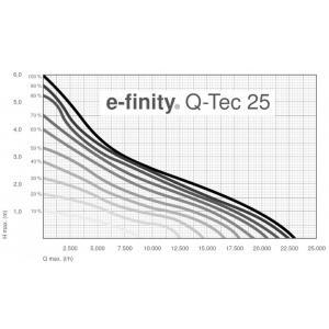Výkonostní křivka produktu - Messner e-finity Q-Tec 25