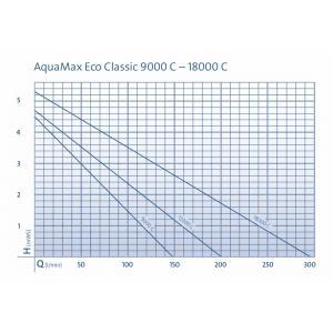 Výkonostní křivka produktu - Oase AquaMax Eco Classic 12000 C