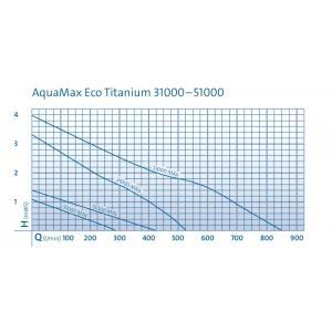 Výkonostní křivka produktu - Oase AquaMax Eco Titanium 31000