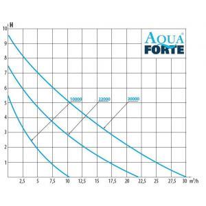 Výkonostní křivka produktu - AquaForte DM-22000 S Vario
