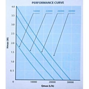 Výkonostní křivka produktu - AquaForte HF 16000