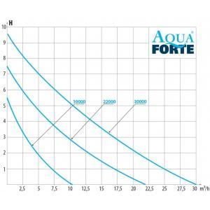 Výkonostní křivka produktu - AquaForte Prime Vario 22000
