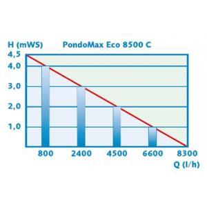 Výkonostní křivka produktu - Pontec PondoMax Eco 8500 C - čerpadlo s regulací