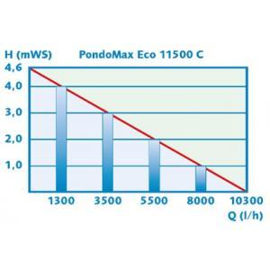 Výkonostní křivka produktu - Pontec PondoMax Eco 11500 C - čerpadlo s regulací