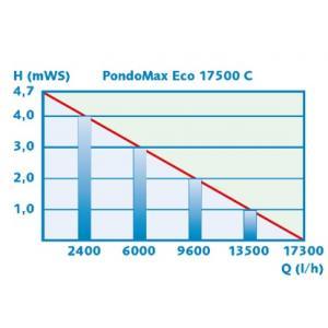 Výkonostní křivka produktu - Pontec PondoMax Eco 17500 C - čerpadlo s regulací