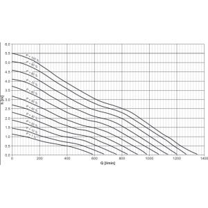 Výkonostní křivka produktu - Oase AquaMax Eco Titanium 81000