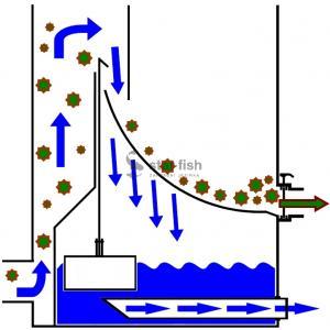 AquaForte Ultra Sieve III Standard