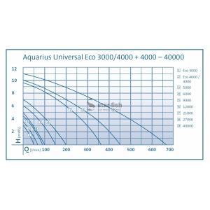 Výkonostní křivka produktu - Oase Aquarius Universal Premium 4000