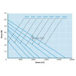 Výkonostní křivka produktu - AquaForte O-6500